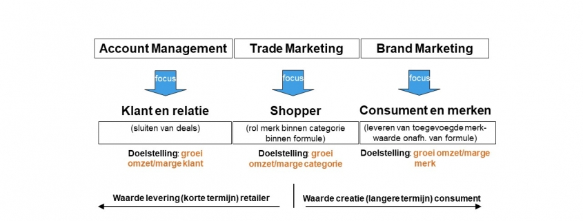 Wat is de beste plek voor Trade Marketing in de organisatie