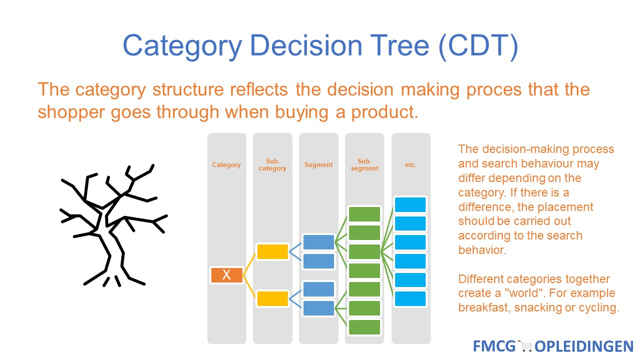Category Decision Tree (CDT)