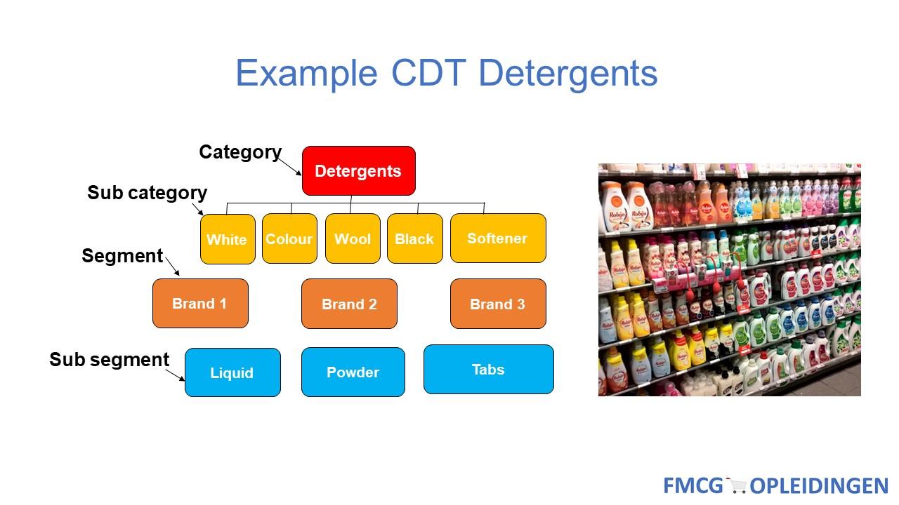 Example CDT Detergents